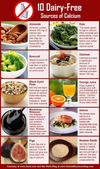 Calcium Sources Non-Dairy